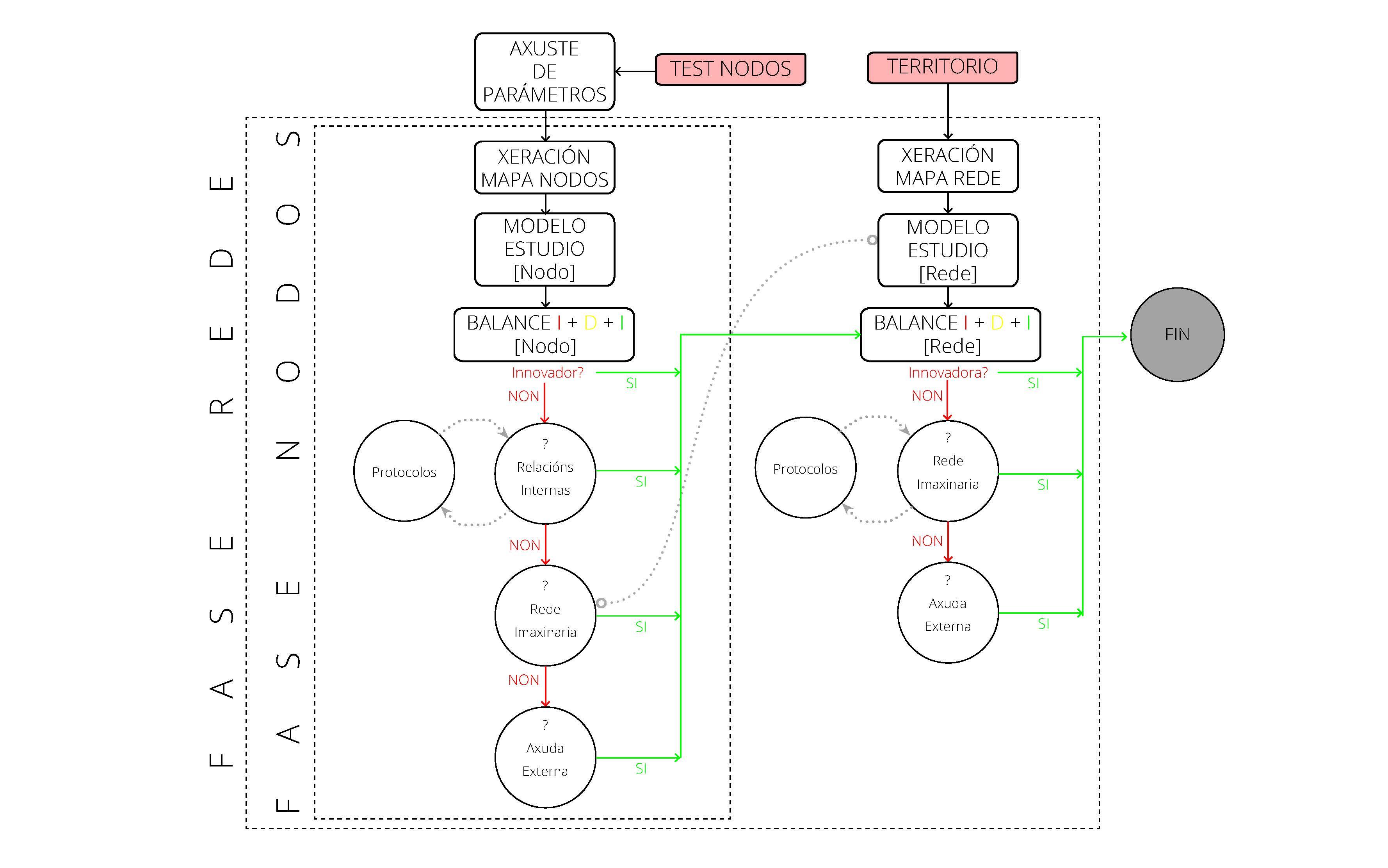 diagramalogico